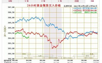 黄金市场短期利空增多 金价承压徘徊在1240