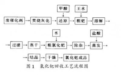 用催化氧化法从葡萄糖酸钠废催化剂中回收氯化钯工艺方法