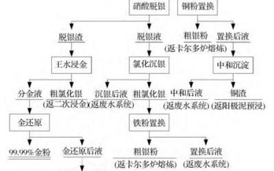 金银精炼系统提取铂钯新工艺(一)