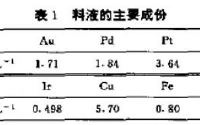 石油亚砜萃取分离金属料液中的金钯铂(一)
