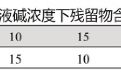 采用废钯催化剂提纯制备氯化钯(二)