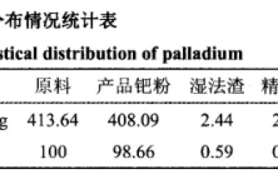 双氧水氧化的废钯催化剂回收提取钯(三)