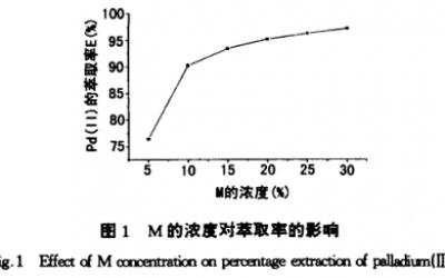 亚砜M与合成亚砜MSO萃取分离钯的方法(一)