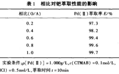 CTMAB碘化钾正戊醇体系萃取分离钯(二)