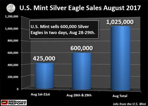白银熊市开启,美国人开始疯狂抢购白银
