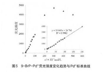 废钯碳回收中钯的含量分析