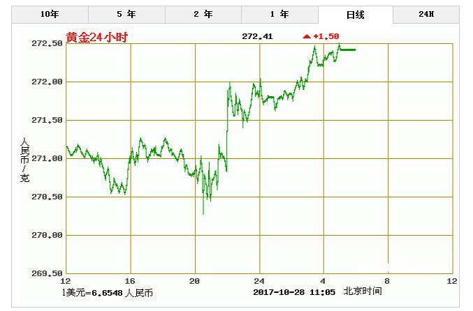 黄金市场受加泰罗尼亚独立影响出现一波上涨