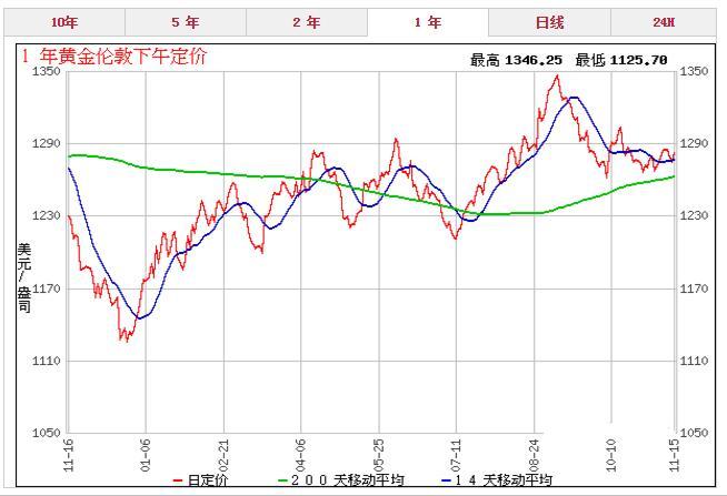 黄金市场正处在观望状态上行压力增大