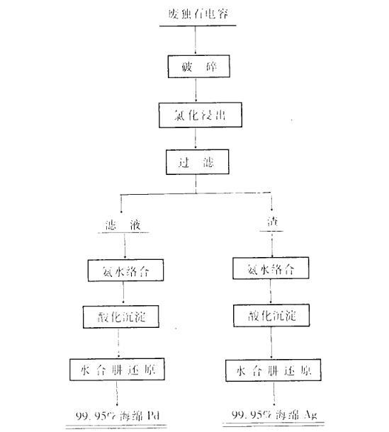 废钯碳催化剂提取钯金的具体方法(一)