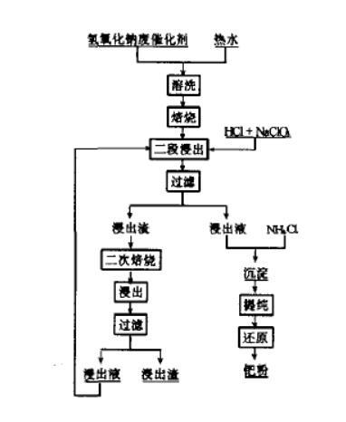 钯氢氧化钠废催化剂中提取钯金回收方法(一)