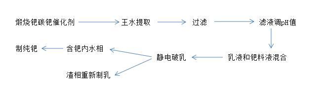 用乳状液膜提取废钯碳催化剂中钯金