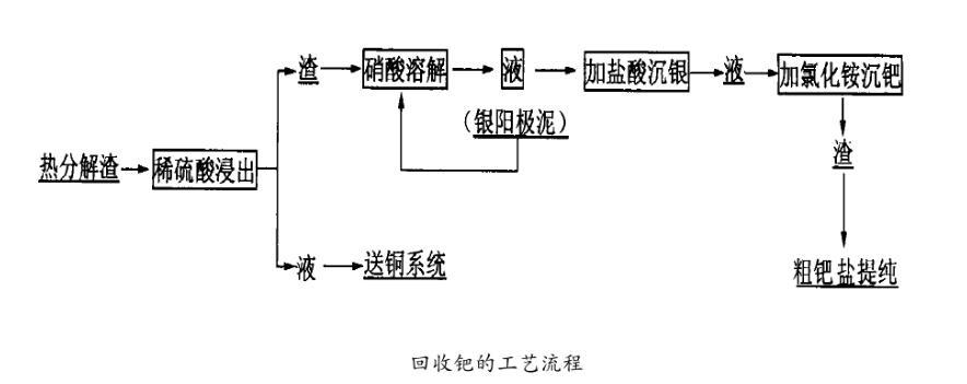 银冶炼过程中钯的综合回收工艺(二)