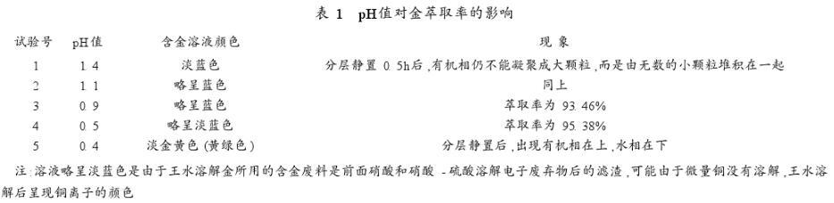 丙二酸二乙酯回收废电子元器中黄金工艺分析(二)