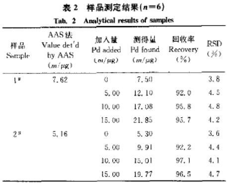 用乙醇体系测定废钯催化剂中钯含量(二)