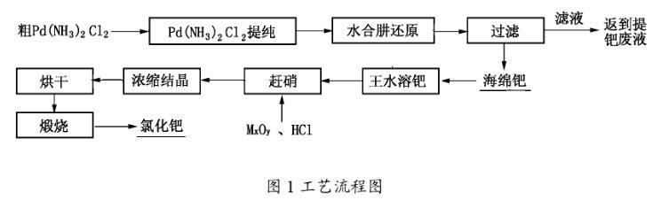二氯二氨合钯制备海绵钯新工艺分析(一)