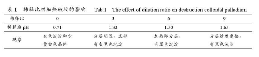 废胶体钯中提取贵金属钯工艺分析(二)