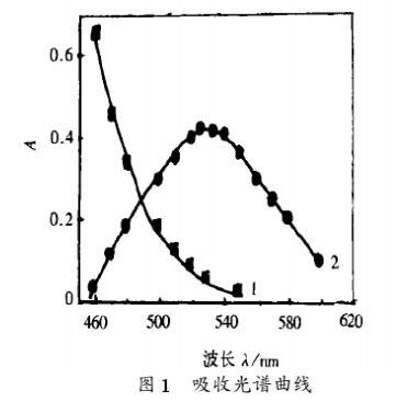 采用水溶性螯合剂萃取分离测定贵金属钯(二)