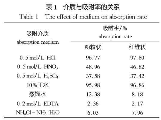 聚酰胺树脂原子吸收法测定钯含量(二)