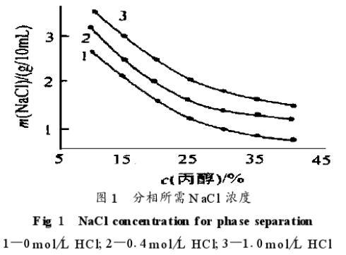 采用碘化钾体系萃取分离铂钯的分析