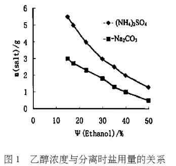采用乙醇萃取剂萃取分离贵金属钯