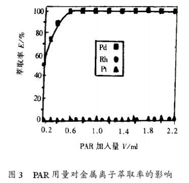 采用水溶性螯合剂萃取分离测定贵金属钯(三)