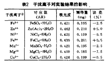 碘化钾萃取分离催化剂中贵金属钯的分析(三)