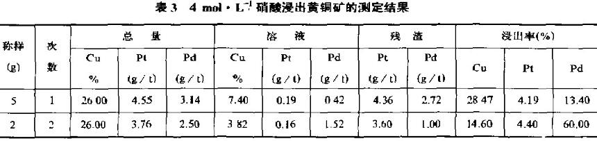 化学物相溶解法分离富集矿物中贵金属铂钯(一)