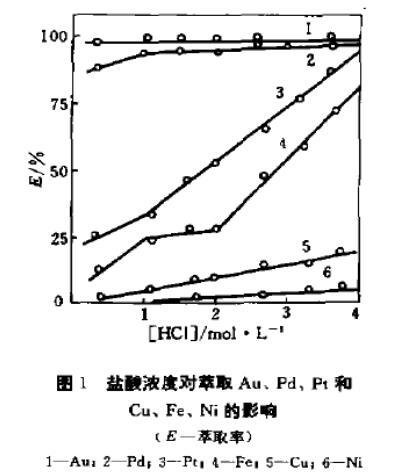石油亚砜萃取分离金属料液中的金钯铂(二)
