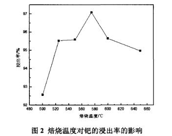 采用氯化法从废钯氧化铝催化剂中提取钯(一)