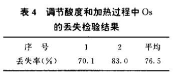 采用N1923萃取分离样品中锇铂钯的分析(一)