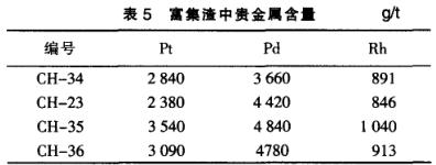 汽车尾气净化催化剂回收提纯铂钯铑(一)