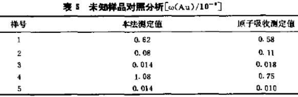 阴离子交换树脂分离富集金钯和铂