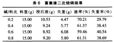 汽车尾气净化催化剂回收提纯铂钯铑(二)