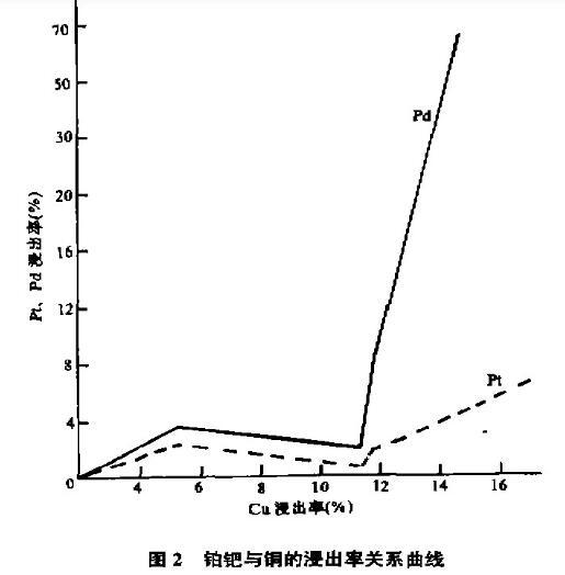 化学物相溶解法分离富集矿物中贵金属铂钯(二)