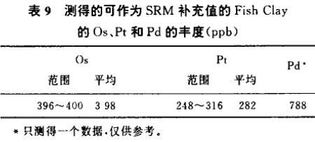 采用N1923萃取分离样品中锇铂钯的分析(二)