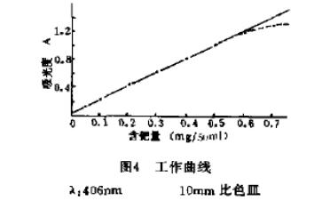 碘化钾萃取分离催化剂中贵金属钯的分析(二)