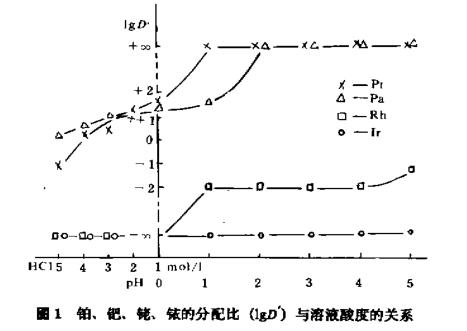 阳离子交换法分离富集铂钯铑铱(三)