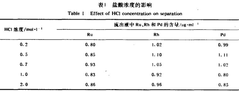 高放废液中用交换分离法测定微量钌铑钯(二)