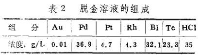 采用溶剂萃取法分离盐酸水溶液中的铂铑钯(二)