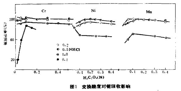离子交换分离分光光度法测定痕量铌