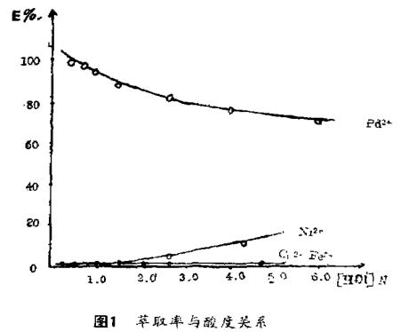 萃取分离钯的新型萃取剂选择及分析(一)