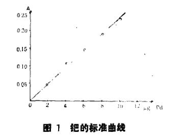 季铵型萃取剂N263萃取色谱法分离富集痕量钯(一)