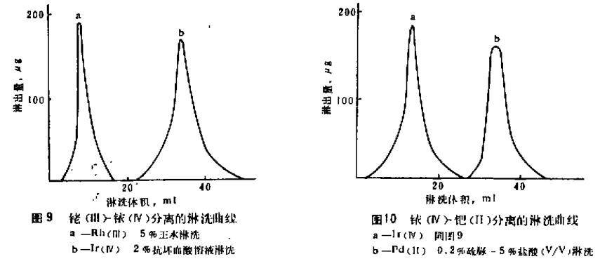 铂钯铑铱的萃淋色谱分离方法分析(二)