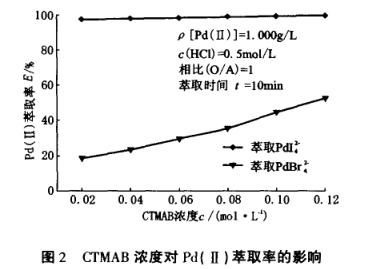 CTMAB碘化钾正戊醇体系萃取分离钯(一)
