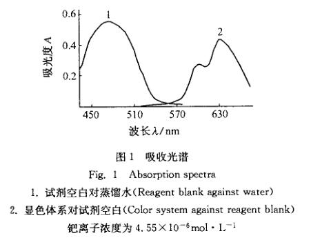 固相萃取光度法从氰化渣中分离钯(二)
