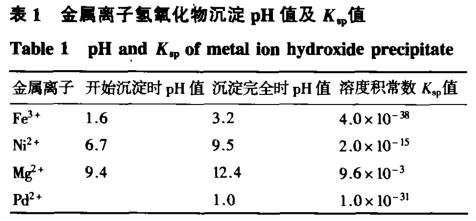 利用二硫代磷酸萃取蛇纹石中贵金属钯
