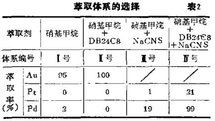 原子吸收法硝基甲烷萃取分离金铂钯(一)