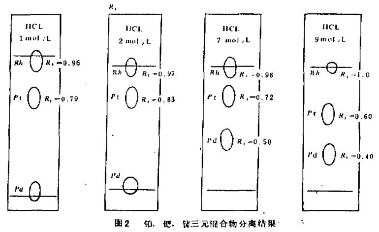 反相纸色层分离萃取铂钯铑(二)