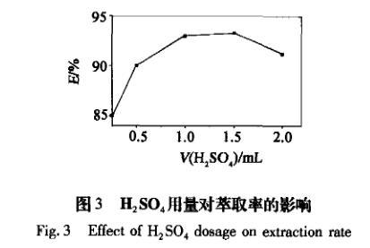 分光光度法DBOK-CPA萃取剂萃取贵金属钯(二)