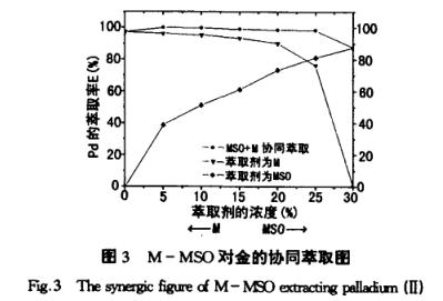亚砜M与合成亚砜MSO萃取分离钯的方法(二)